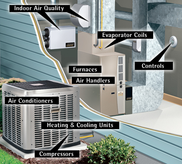 What are the basic elements of an hvac system for What is the best type of heating system for homes